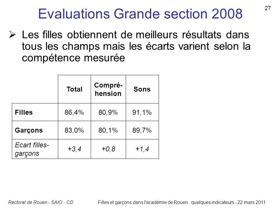 Rectorat de Rouen - SAIO - CD 27 Filles et garçons dans l'académie de Rouen : quelques indicateurs - 22 mars 2011 Evaluations Grande section 2008 Tota
