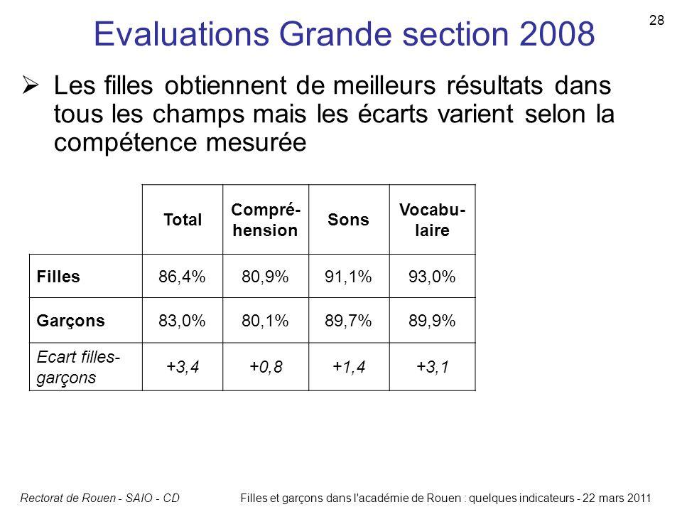 Rectorat de Rouen - SAIO - CD 28 Filles et garçons dans l'académie de Rouen : quelques indicateurs - 22 mars 2011 Evaluations Grande section 2008 Tota