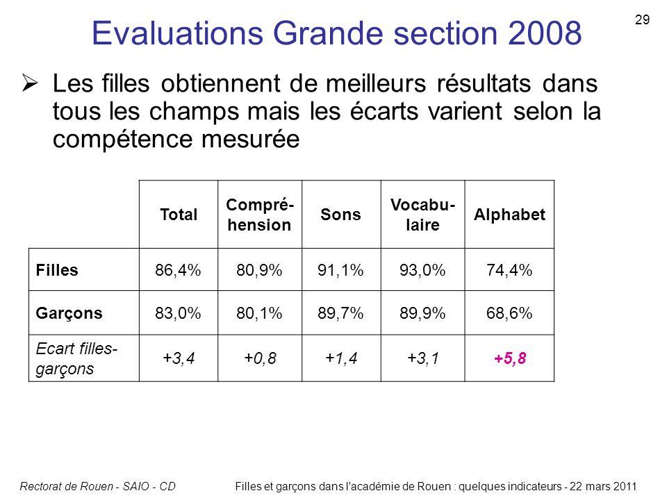 Rectorat de Rouen - SAIO - CD 29 Filles et garçons dans l'académie de Rouen : quelques indicateurs - 22 mars 2011 Evaluations Grande section 2008 Tota