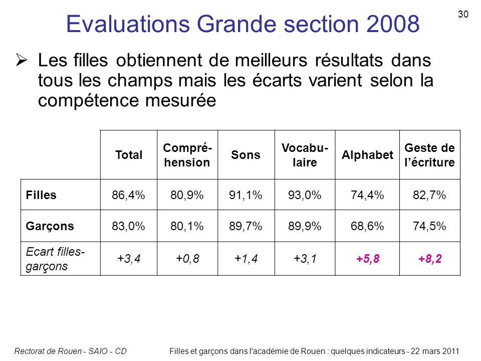 Rectorat de Rouen - SAIO - CD 30 Filles et garçons dans l'académie de Rouen : quelques indicateurs - 22 mars 2011 Evaluations Grande section 2008 Tota