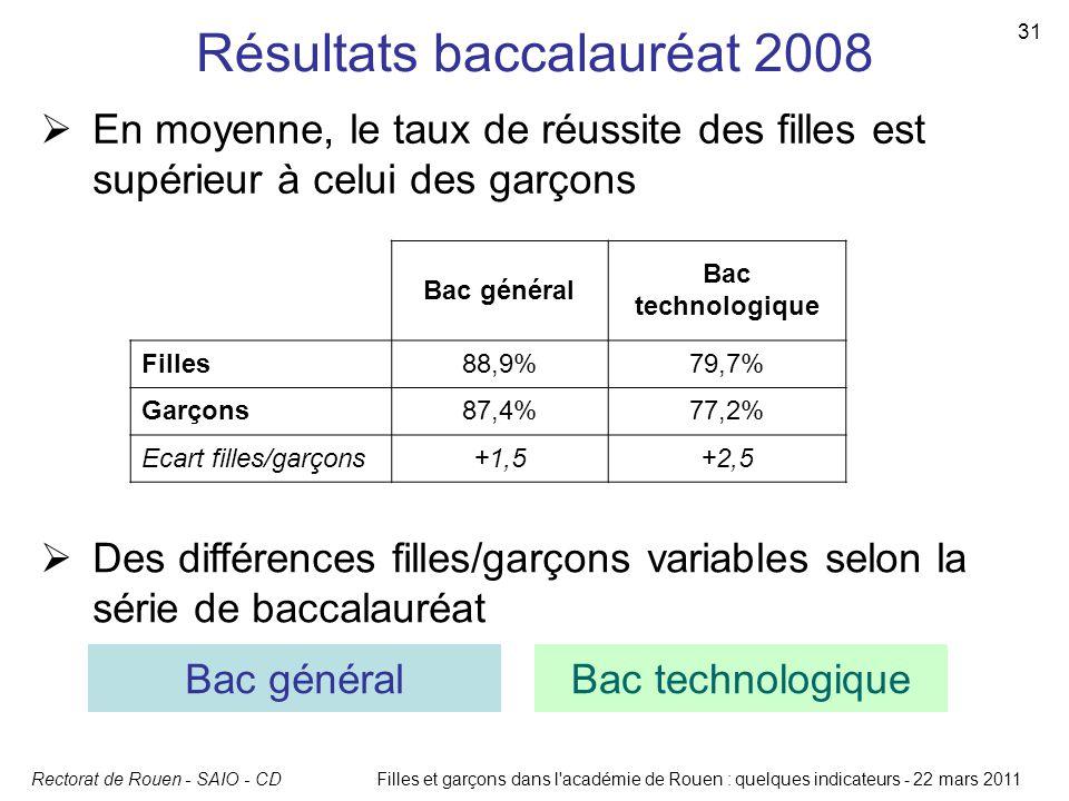 Rectorat de Rouen - SAIO - CD 31 Filles et garçons dans l'académie de Rouen : quelques indicateurs - 22 mars 2011 Résultats baccalauréat 2008  En moy