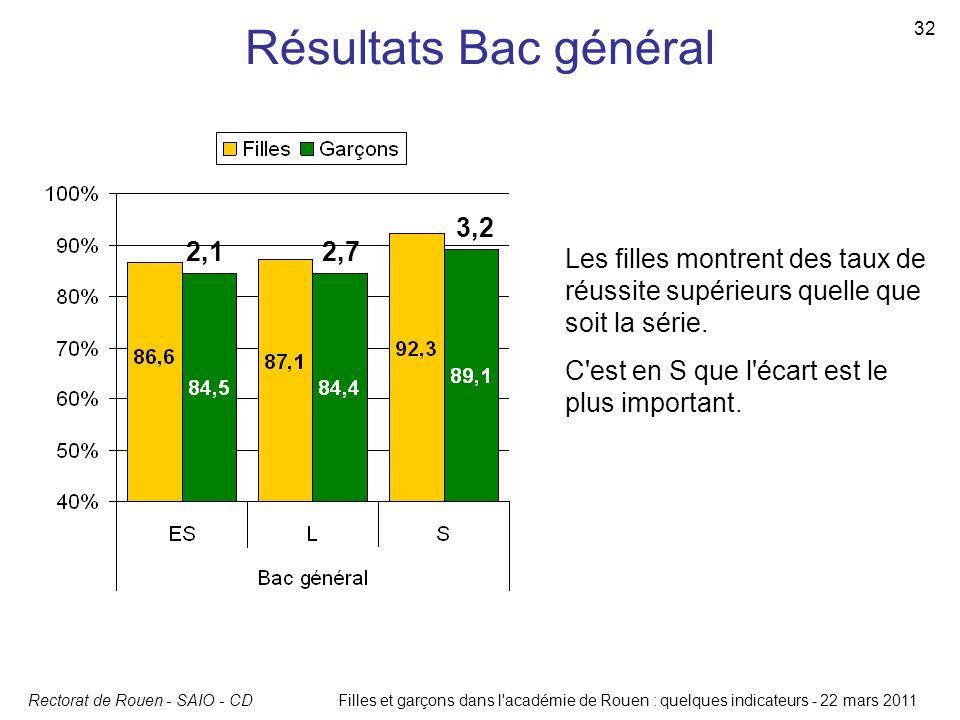 Rectorat de Rouen - SAIO - CD 32 Filles et garçons dans l'académie de Rouen : quelques indicateurs - 22 mars 2011 Résultats Bac général Les filles mon