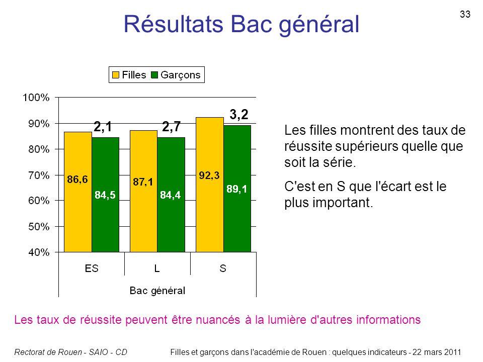 Rectorat de Rouen - SAIO - CD 33 Filles et garçons dans l'académie de Rouen : quelques indicateurs - 22 mars 2011 Résultats Bac général Les taux de ré