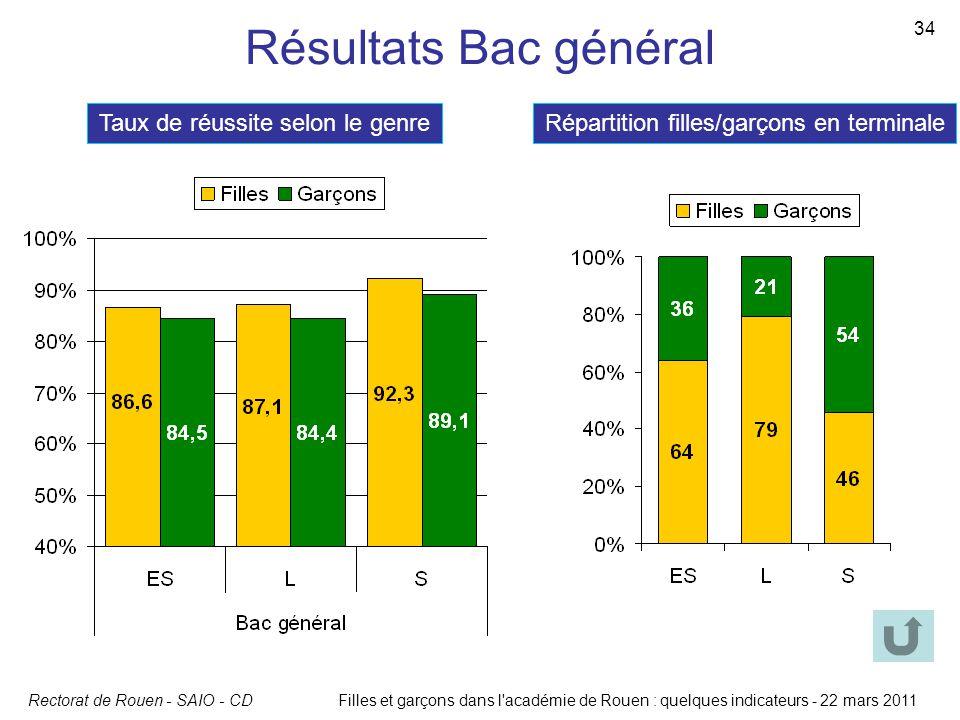 Rectorat de Rouen - SAIO - CD 34 Filles et garçons dans l'académie de Rouen : quelques indicateurs - 22 mars 2011 Résultats Bac général Taux de réussi