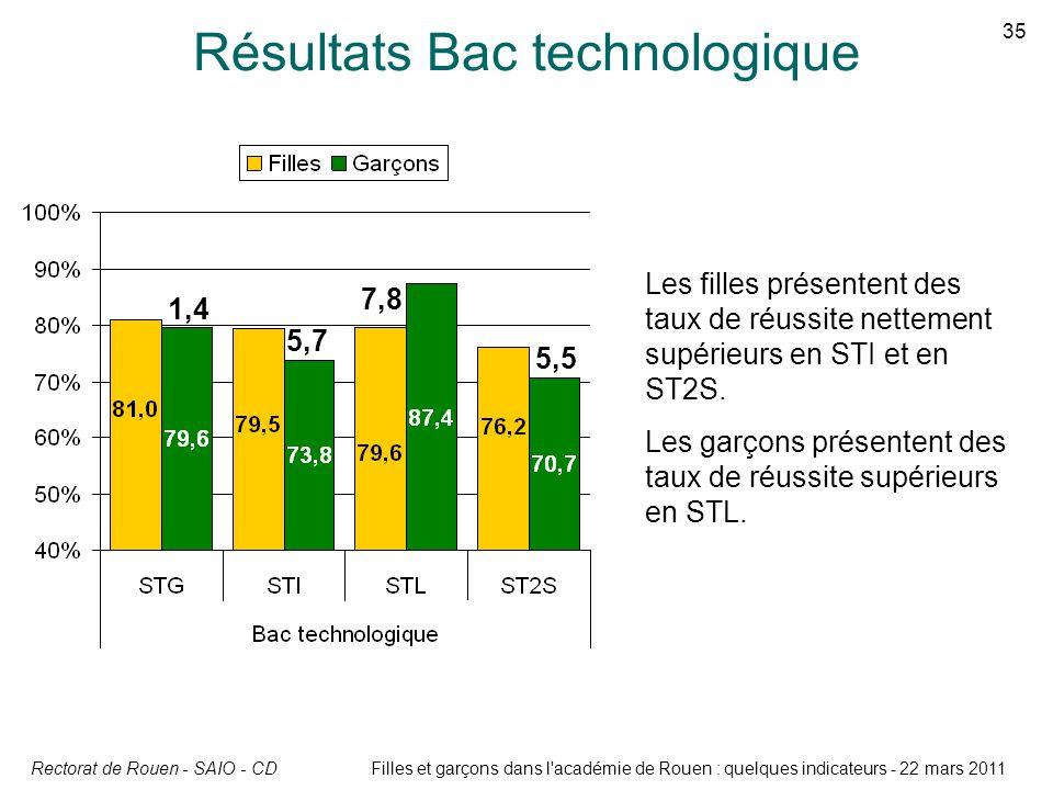 Rectorat de Rouen - SAIO - CD 35 Filles et garçons dans l'académie de Rouen : quelques indicateurs - 22 mars 2011 Résultats Bac technologique Les fill
