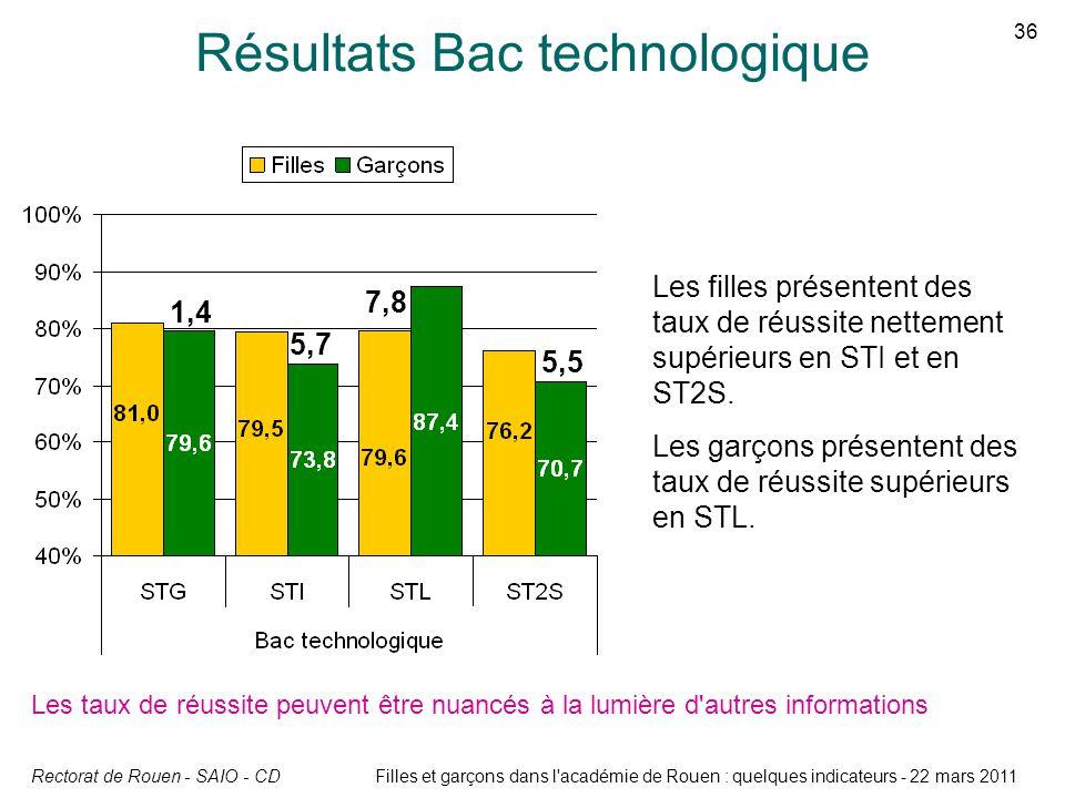 Rectorat de Rouen - SAIO - CD 36 Filles et garçons dans l'académie de Rouen : quelques indicateurs - 22 mars 2011 Résultats Bac technologique Les taux