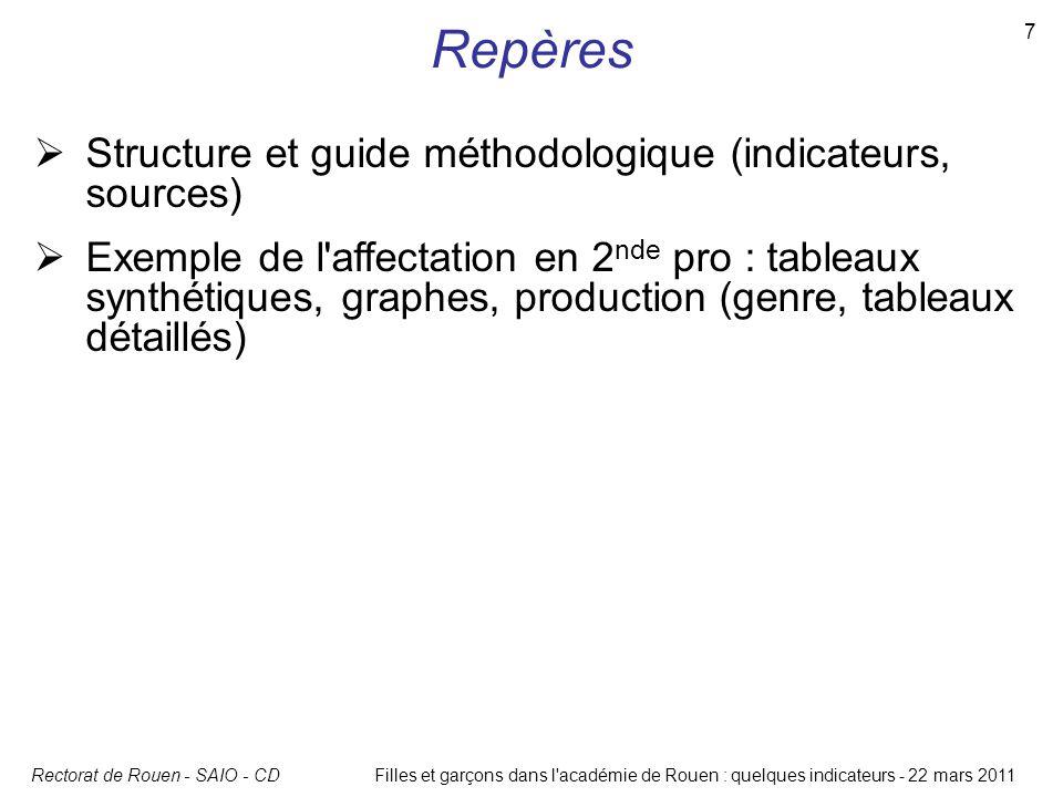 Rectorat de Rouen - SAIO - CD 7 Filles et garçons dans l'académie de Rouen : quelques indicateurs - 22 mars 2011 Repères  Structure et guide méthodol
