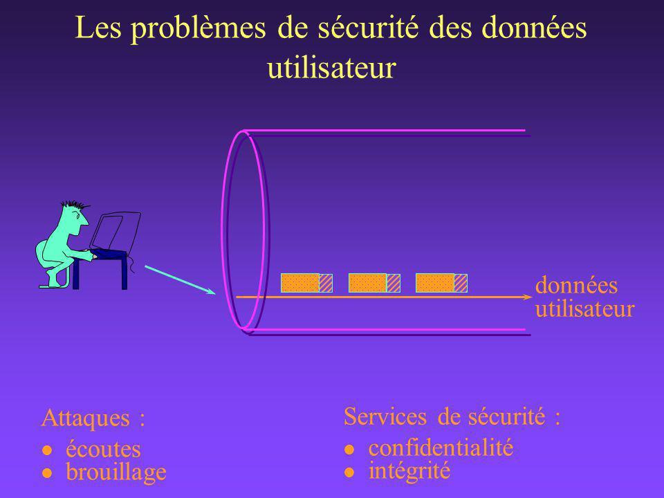 Services de sécurité : l confidentialité l intégrité Attaques : l écoutes l brouillage Les problèmes de sécurité des données utilisateur données utilisateur