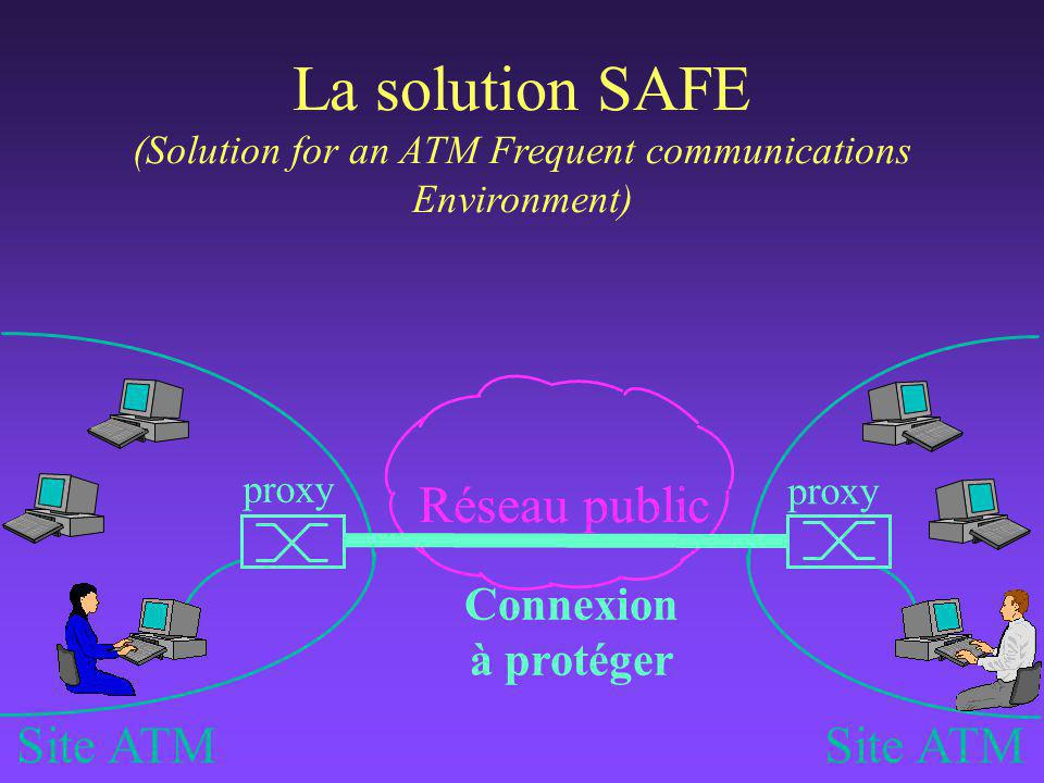 Site ATM proxy Connexion à protéger Réseau public La solution SAFE (Solution for an ATM Frequent communications Environment)