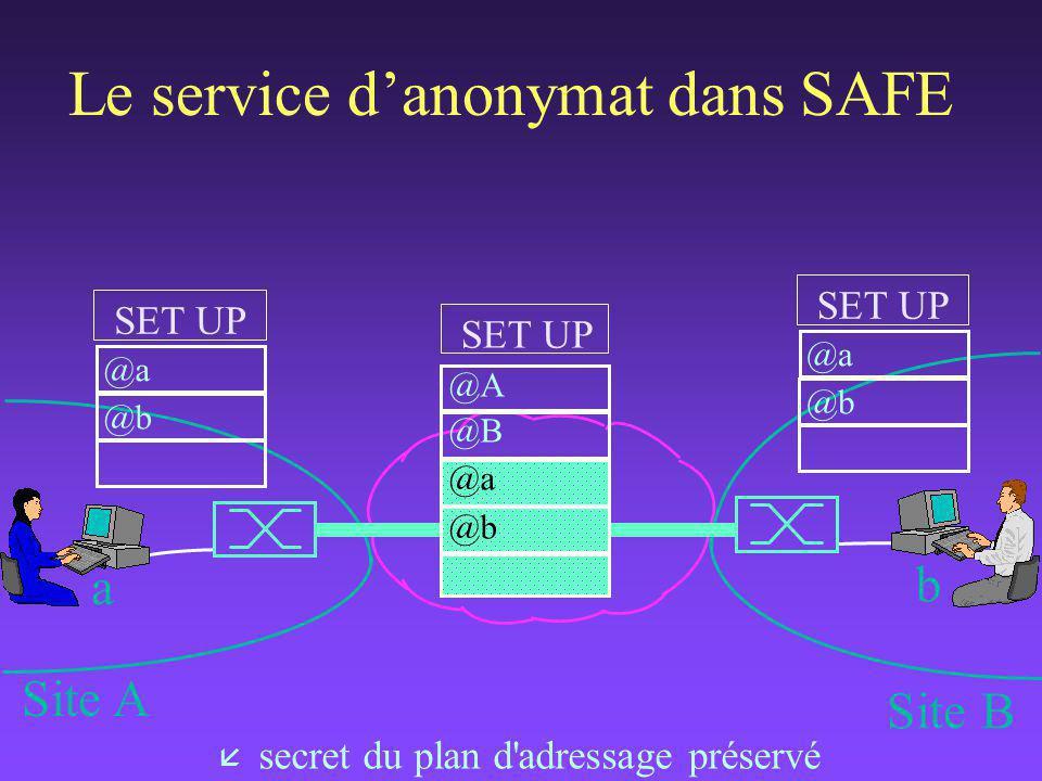 Le service d'anonymat dans SAFE a b Site A Site B SET UP @a @b SET UP @a @b SET UP @A @B @a @b å secret du plan d adressage préservé