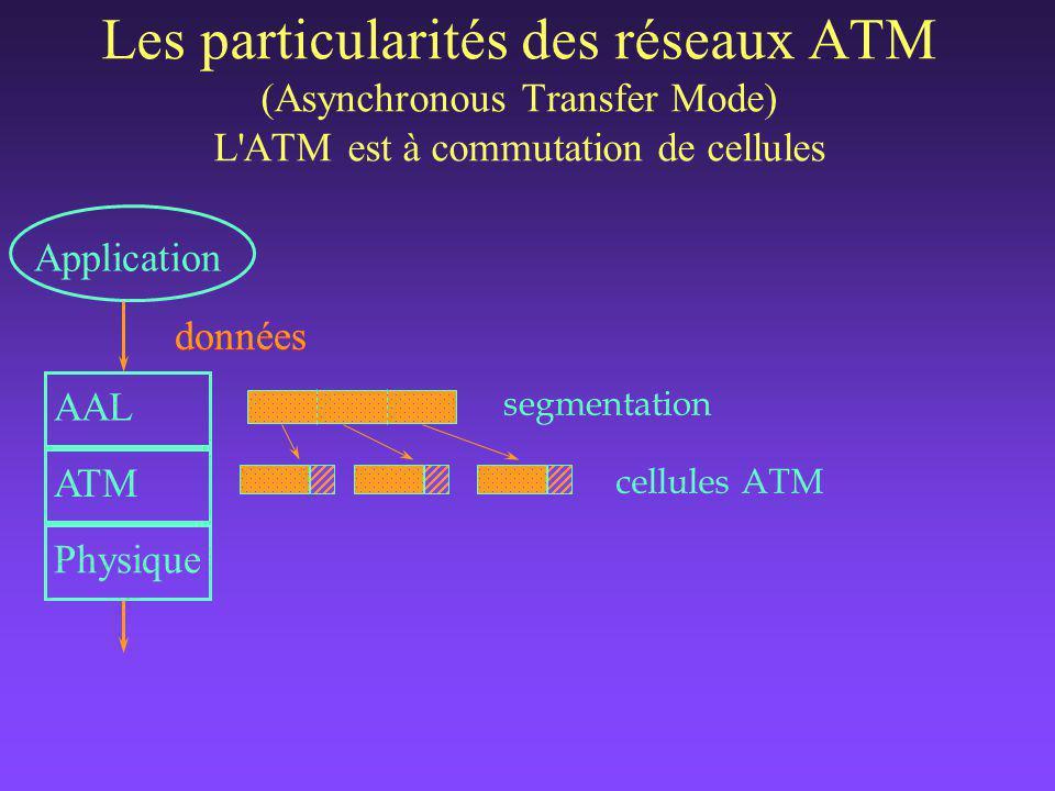 Les particularités des réseaux ATM (Asynchronous Transfer Mode) L ATM est à commutation de cellules données Application AAL ATM Physique segmentation cellules ATM données