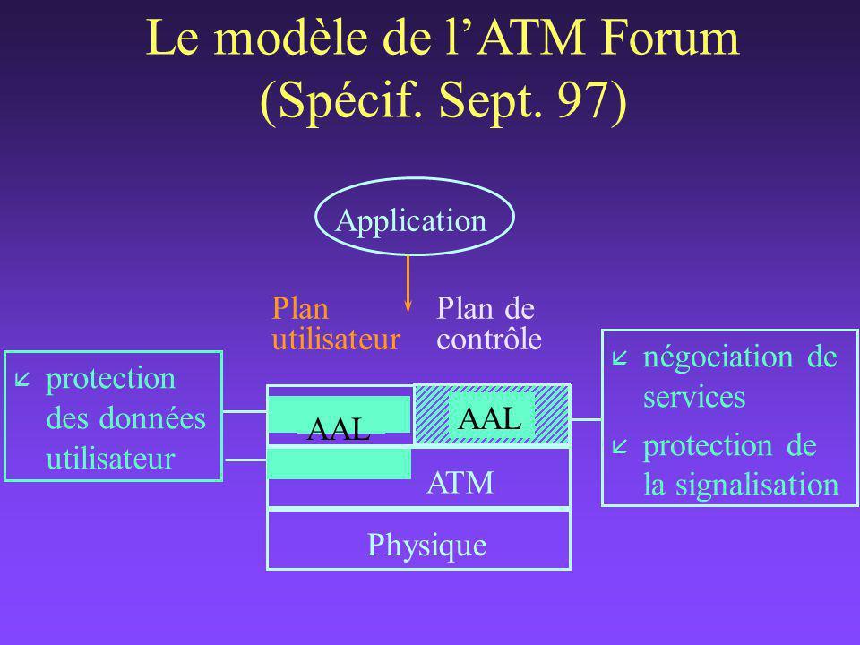 Plan de contrôle Plan utilisateur Application AAL ATM Physique AAL å protection des données utilisateur Le modèle de l'ATM Forum (Spécif.