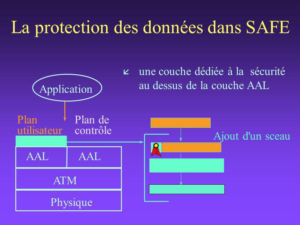 La protection des données dans SAFE å une couche dédiée à la sécurité au dessus de la couche AAL Plan de contrôle Plan utilisateur Application AAL AAL ATM Physique Chiffrement Ajout d un sceau