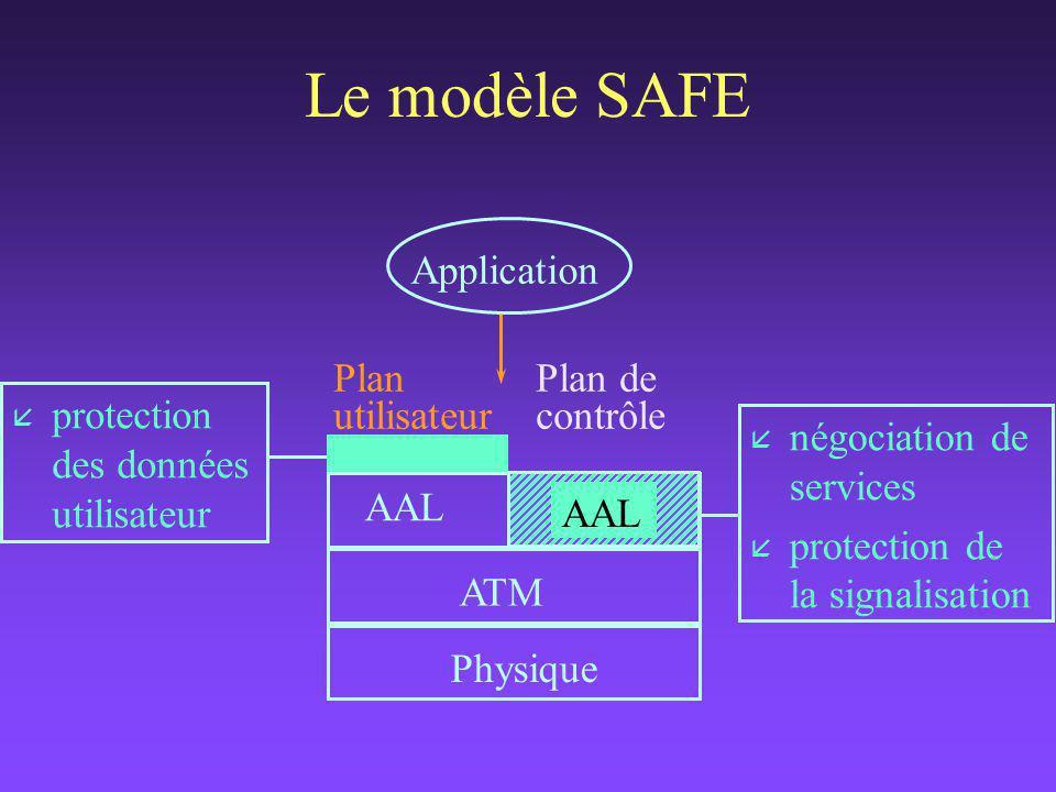 Le modèle SAFE Plan de contrôle Plan utilisateur Application AAL ATM Physique AAL å négociation de services å protection de la signalisation å protection des données utilisateur