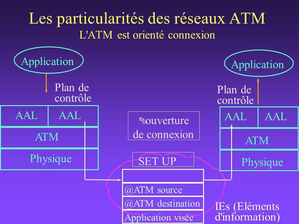 Plan de contrôle AAL AAL ATM Physique AAL ATM Physique SET UP Plan utilisateur données Application Les particularités des réseaux ATM L ATM est orienté connexion CONNECT
