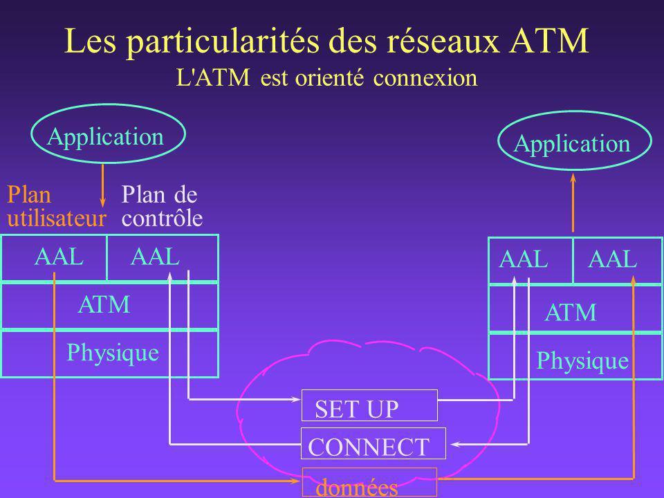 AAL ATM Physique Plan de gestion pour maintenir le réseau opérationnel à l'aide de : cellules de gestion OAM (Operation And Maintenance) Les particularités des réseaux ATM Les cellules de gestion