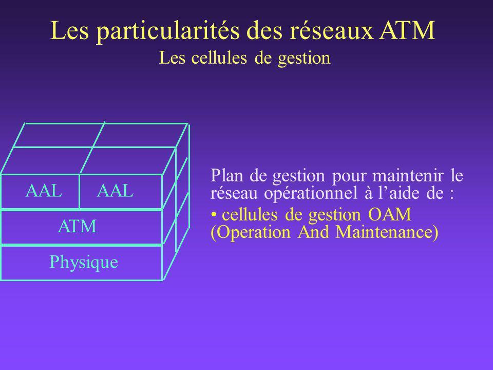 l Projet ACTS SCAN (Secure communicaions in ATM Networks) l Projet en partenariat avec la DGA