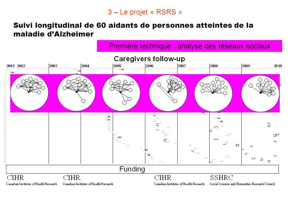 Première technique : analyse des réseaux sociaux Suivi longitudinal de 60 aidants de personnes atteintes de la maladie d'Alzheimer 3 – Le projet « RSR