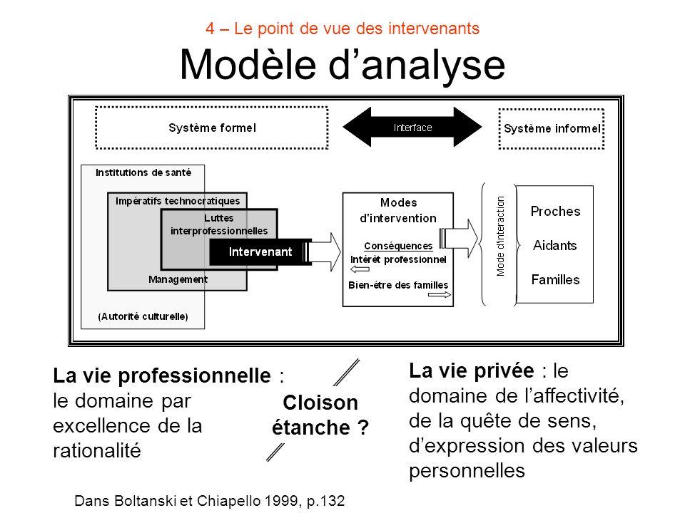 Modèle d'analyse 4 – Le point de vue des intervenants La vie professionnelle : le domaine par excellence de la rationalité Dans Boltanski et Chiapello