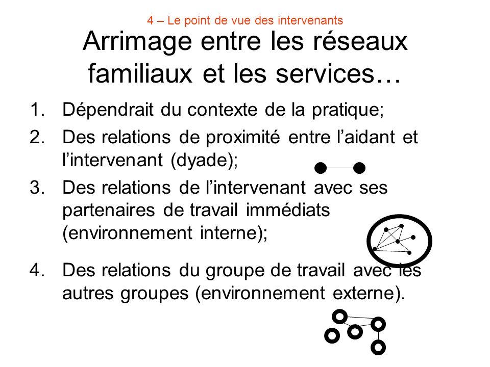 Arrimage entre les réseaux familiaux et les services… 1.Dépendrait du contexte de la pratique; 2.Des relations de proximité entre l'aidant et l'interv