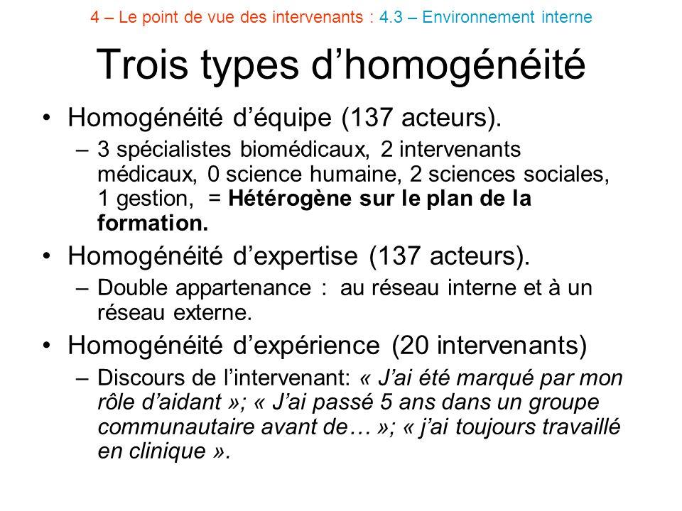 Homogénéité d'équipe (137 acteurs). –3 spécialistes biomédicaux, 2 intervenants médicaux, 0 science humaine, 2 sciences sociales, 1 gestion, = Hétérog