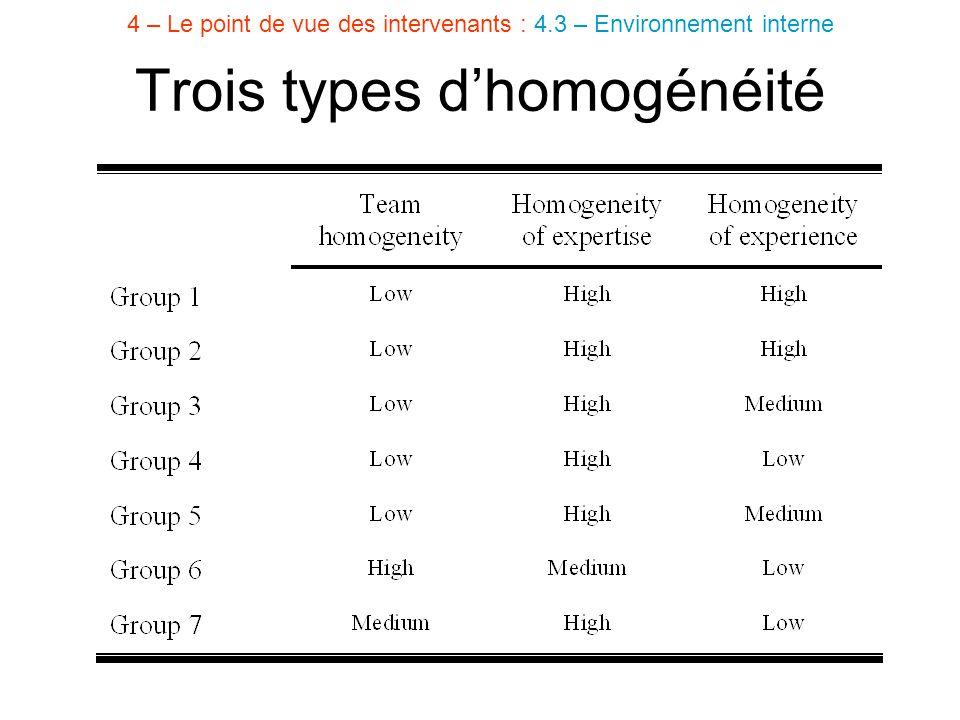 Trois types d'homogénéité 4 – Le point de vue des intervenants : 4.3 – Environnement interne