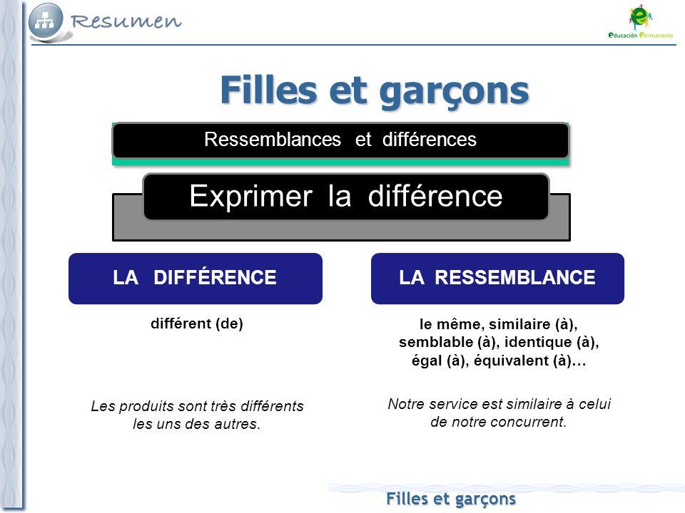 Filles et garçons Exprimer la différence Filles et garçons LA RESSEMBLANCE LA DIFFÉRENCE différent (de) le même, similaire (à), semblable (à), identique (à), égal (à), équivalent (à)… Les produits sont très différents les uns des autres.