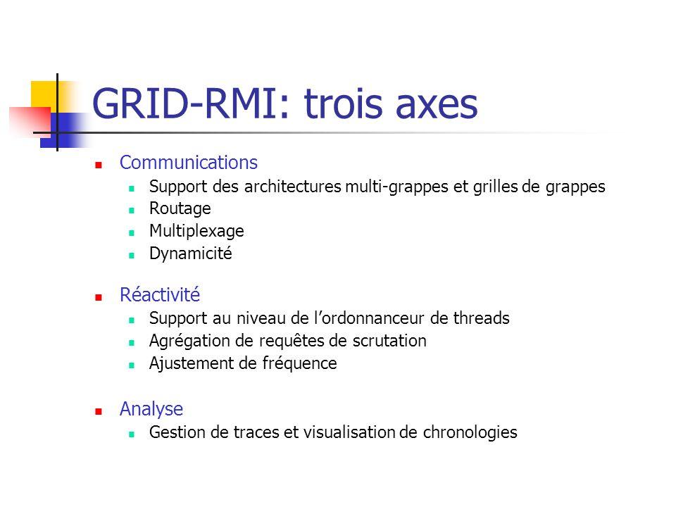 GRID-RMI: trois axes Communications Support des architectures multi-grappes et grilles de grappes Routage Multiplexage Dynamicité Réactivité Support au niveau de l'ordonnanceur de threads Agrégation de requêtes de scrutation Ajustement de fréquence Analyse Gestion de traces et visualisation de chronologies