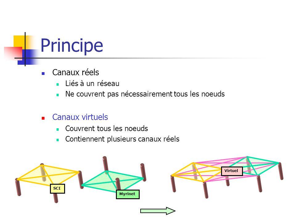 Principe Canaux réels Liés à un réseau Ne couvrent pas nécessairement tous les noeuds Canaux virtuels Couvrent tous les noeuds Contiennent plusieurs canaux réels Myrinet SCI Virtuel