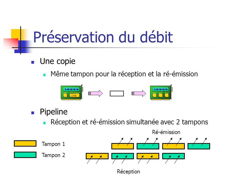 Préservation du débit Pipeline Réception et ré-émission simultanée avec 2 tampons Une copie Même tampon pour la réception et la ré-émission Tampon 1 Tampon 2 Réception Ré-émission LANai