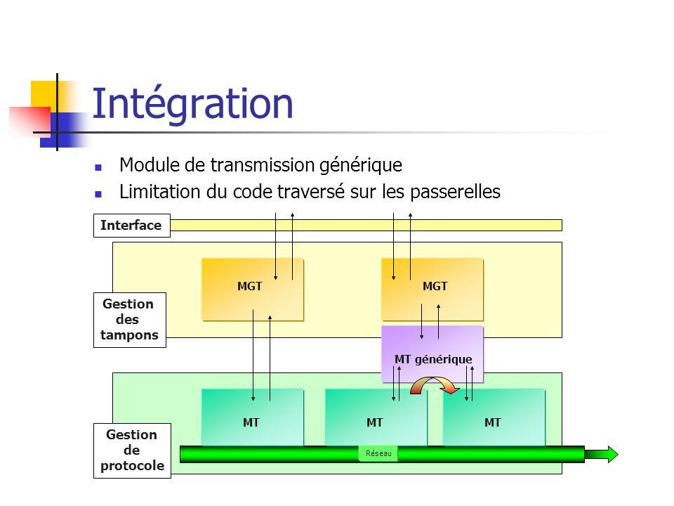 Intégration Module de transmission générique Limitation du code traversé sur les passerelles Interface Gestion des tampons Gestion de protocole MGT MT Réseau MT générique