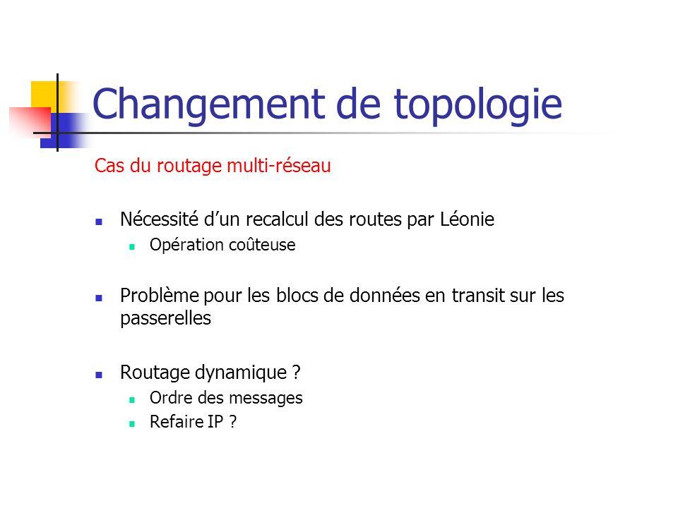 Changement de topologie Cas du routage multi-réseau Nécessité d'un recalcul des routes par Léonie Opération coûteuse Problème pour les blocs de données en transit sur les passerelles Routage dynamique .