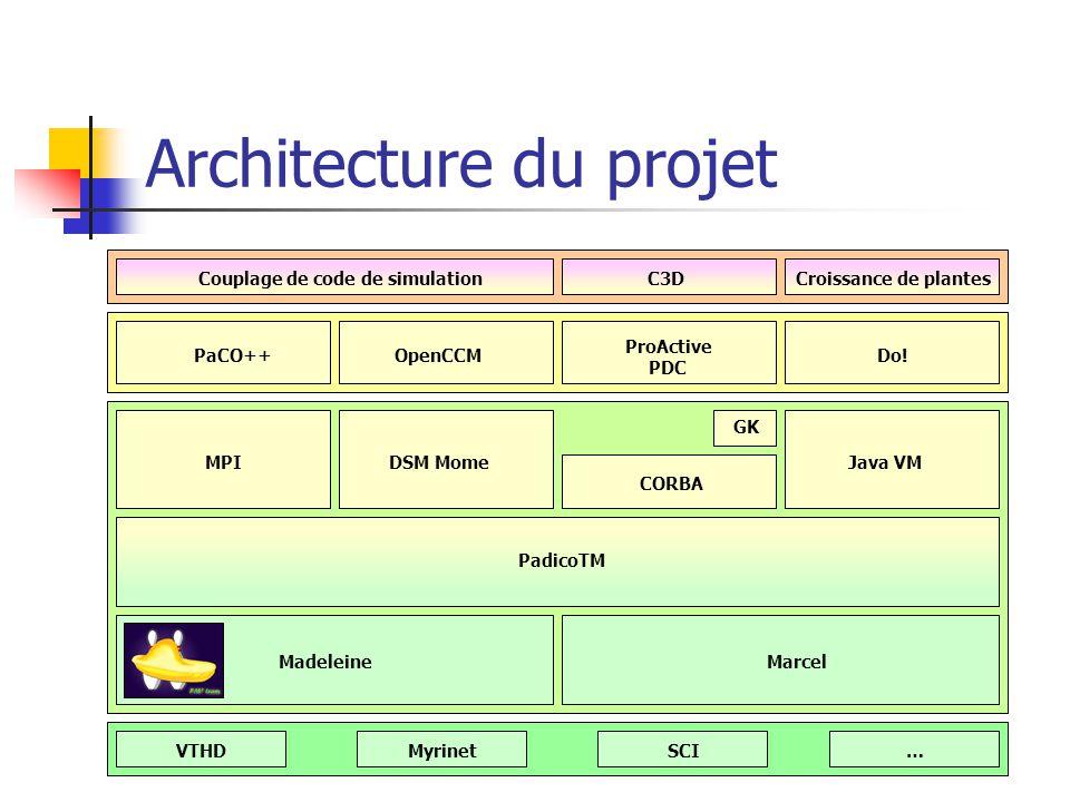 Architecture du projet VTHD MyrinetSCI… MadeleineMarcel PadicoTM MPI OpenCCM ProActive PDC Do.