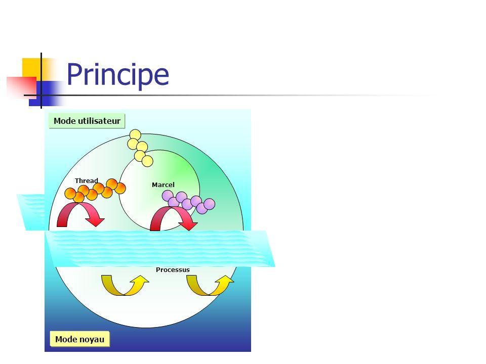 Principe Marcel Processus Thread Mode noyau Mode utilisateur