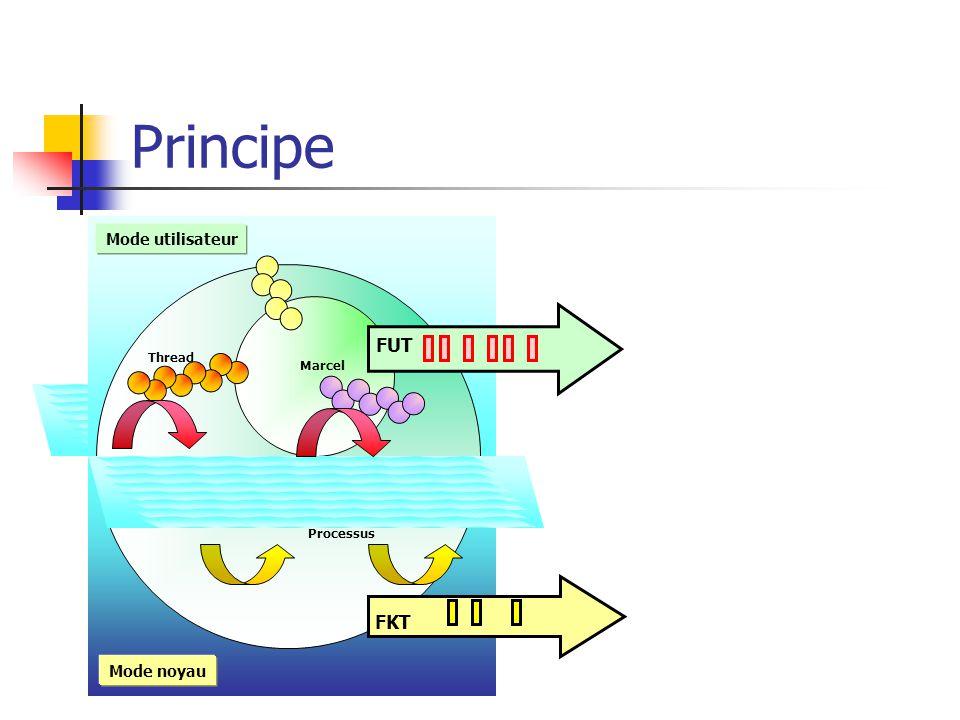 Principe Marcel Processus Thread Mode noyau Mode utilisateur FKT FUT