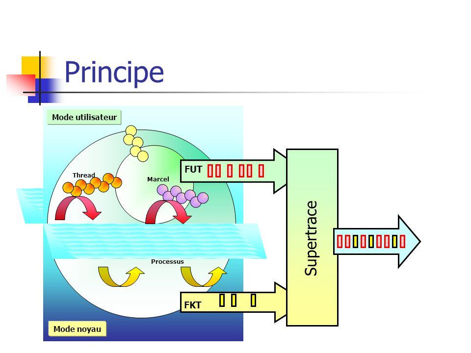Principe Marcel Processus Thread Mode noyau Mode utilisateur FKT FUT Supertrace