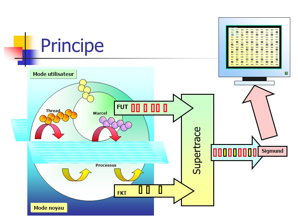 Principe Marcel Processus Thread Mode noyau Mode utilisateur FKT FUT Sigmund