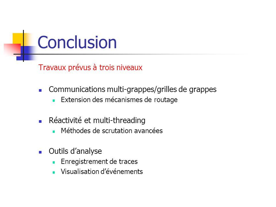 Conclusion Travaux prévus à trois niveaux Communications multi-grappes/grilles de grappes Extension des mécanismes de routage Réactivité et multi-threading Méthodes de scrutation avancées Outils d'analyse Enregistrement de traces Visualisation d'événements