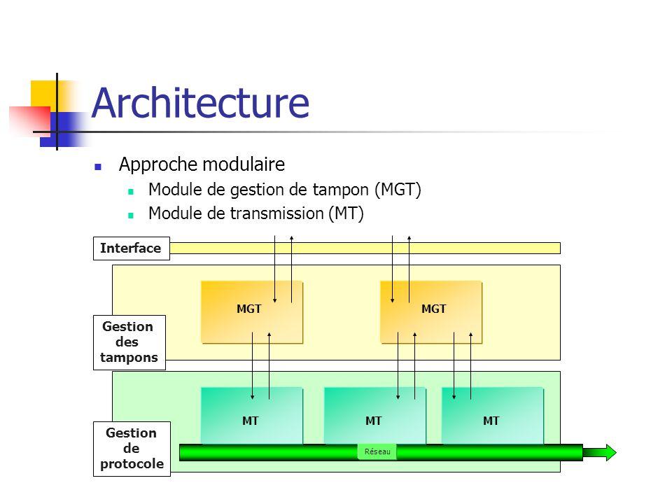 Architecture Approche modulaire Module de gestion de tampon (MGT) Module de transmission (MT) Interface Gestion des tampons Gestion de protocole MGT MT Réseau