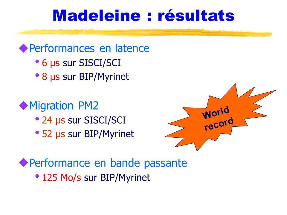 Madeleine : résultats uPerformances en latence  6 µs sur SISCI/SCI  8 µs sur BIP/Myrinet uMigration PM2  24 µs sur SISCI/SCI  52 µs sur BIP/Myrinet uPerformance en bande passante  125 Mo/s sur BIP/Myrinet World record