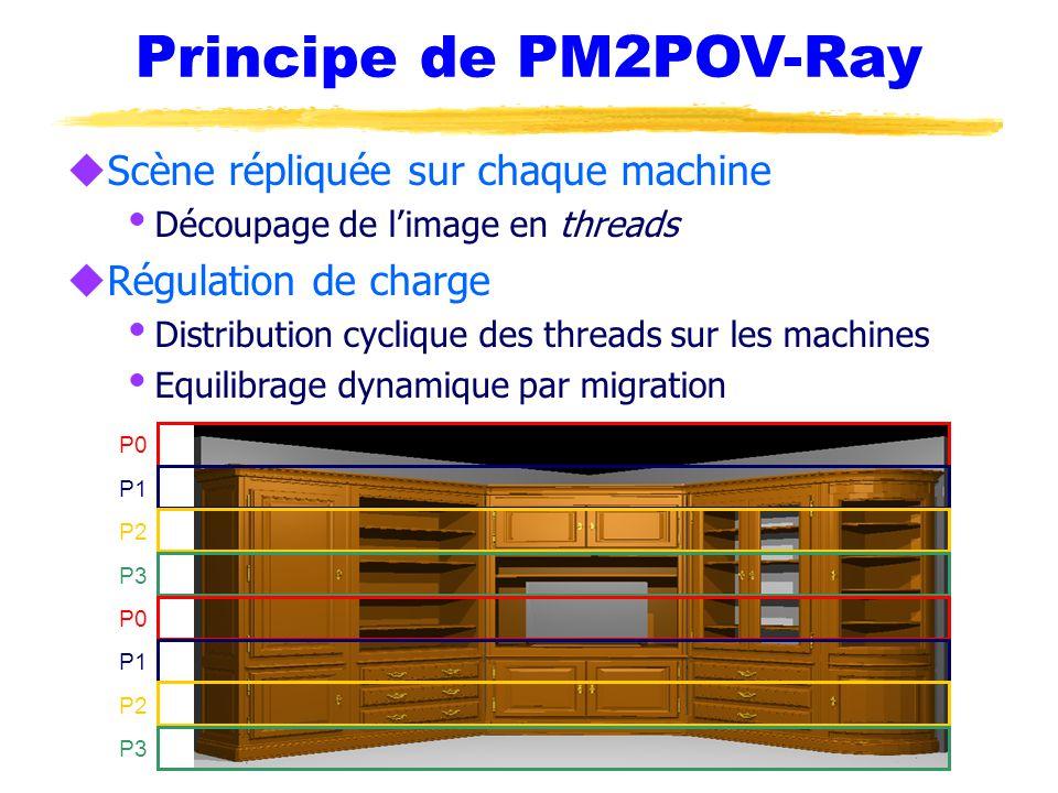 Principe de PM2POV-Ray uScène répliquée sur chaque machine  Découpage de l'image en threads uRégulation de charge  Distribution cyclique des threads sur les machines  Equilibrage dynamique par migration P0 P1 P2 P3 P0 P1 P2 P3