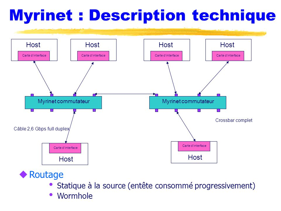 Myrinet : Description technique Myrinet commutateur Host Carte d'interface Host Carte d'interface Myrinet commutateur Host Carte d'interface Host Cart