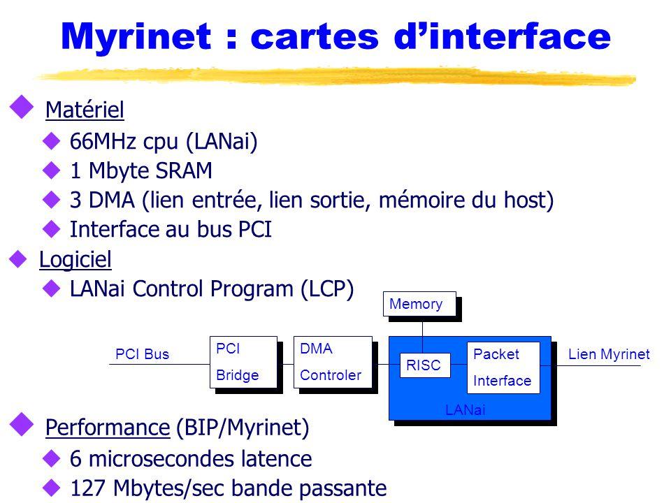 Myrinet : cartes d'interface u Matériel u 66MHz cpu (LANai) u 1 Mbyte SRAM u 3 DMA (lien entrée, lien sortie, mémoire du host) u Interface au bus PCI u Logiciel u LANai Control Program (LCP) Lien Myrinet RISC Packet Interface DMA Controler DMA Controler PCI Bridge PCI Bridge PCI Bus LANai Memory u Performance (BIP/Myrinet) u 6 microsecondes latence u 127 Mbytes/sec bande passante