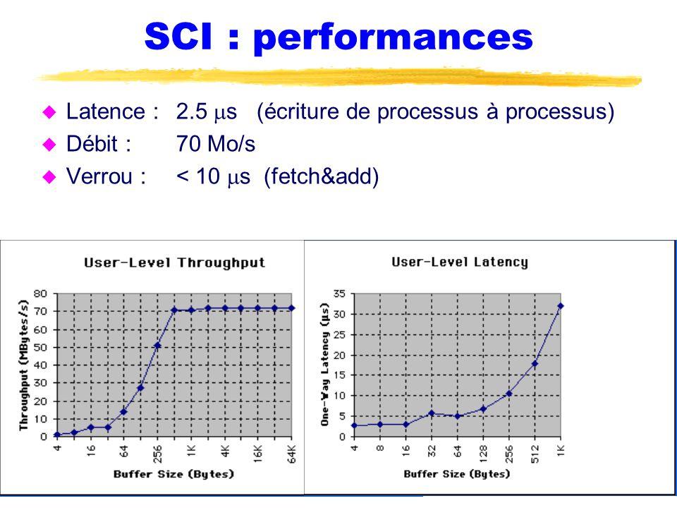 SCI : performances  Latence : 2.5  s (écriture de processus à processus)  Débit :70 Mo/s  Verrou :< 10  s (fetch&add)