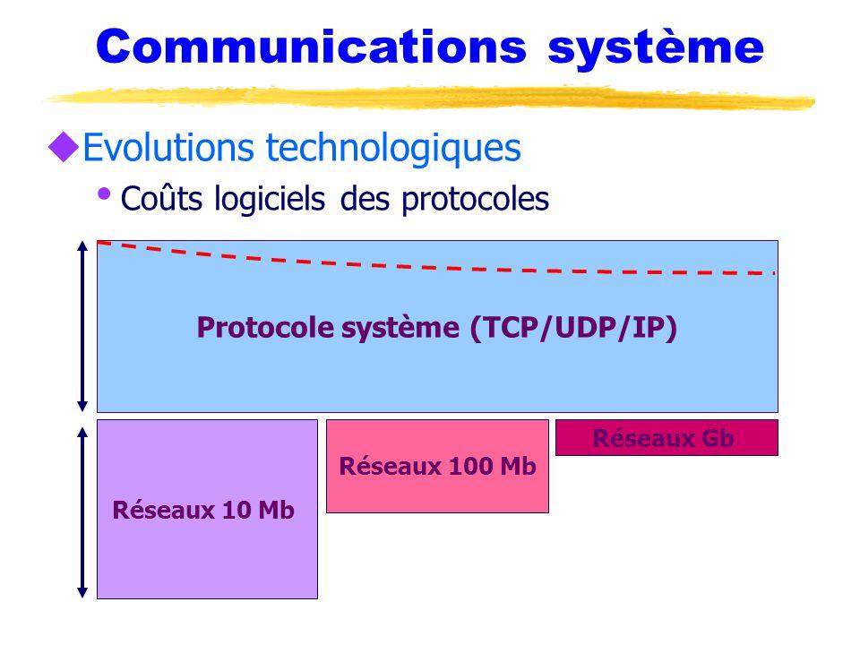 Communications système uEvolutions technologiques  Coûts logiciels des protocoles Protocole système (TCP/UDP/IP) Réseaux 10 Mb Réseaux 100 Mb Réseaux Gb