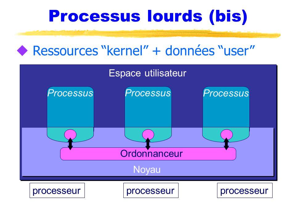 Processus lourds (bis) u Ressources kernel + données user processeur Noyau Processus Ordonnanceur Espace utilisateur Processus