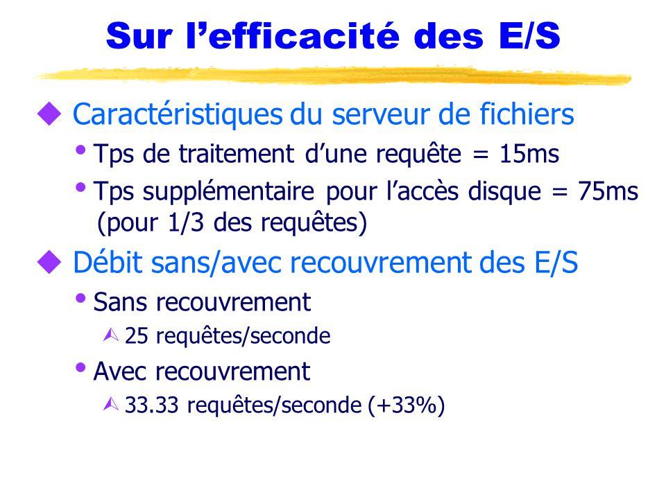 Sur l'efficacité des E/S u Caractéristiques du serveur de fichiers  Tps de traitement d'une requête = 15ms  Tps supplémentaire pour l'accès disque = 75ms (pour 1/3 des requêtes) u Débit sans/avec recouvrement des E/S  Sans recouvrement Ù 25 requêtes/seconde  Avec recouvrement Ù 33.33 requêtes/seconde (+33%)