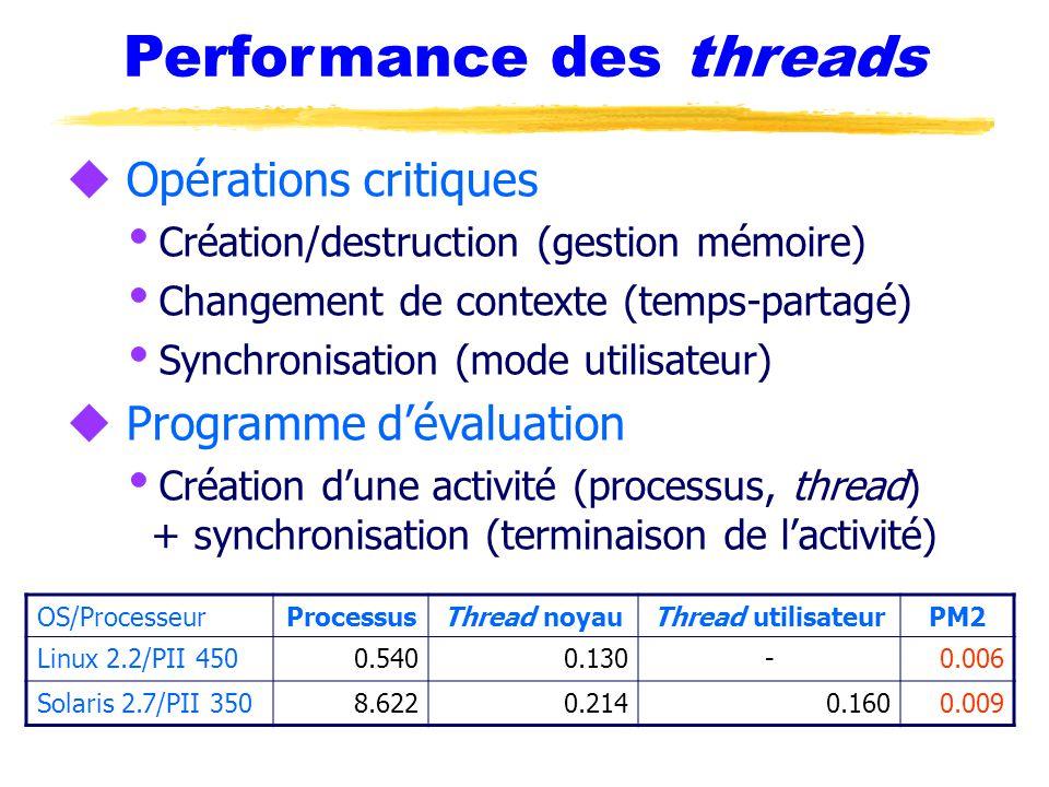 Performance des threads u Opérations critiques  Création/destruction (gestion mémoire)  Changement de contexte (temps-partagé)  Synchronisation (mode utilisateur) u Programme d'évaluation  Création d'une activité (processus, thread) + synchronisation (terminaison de l'activité) OS/ProcesseurProcessusThread noyauThread utilisateurPM2 Linux 2.2/PII 4500.5400.130-0.006 Solaris 2.7/PII 3508.6220.2140.1600.009