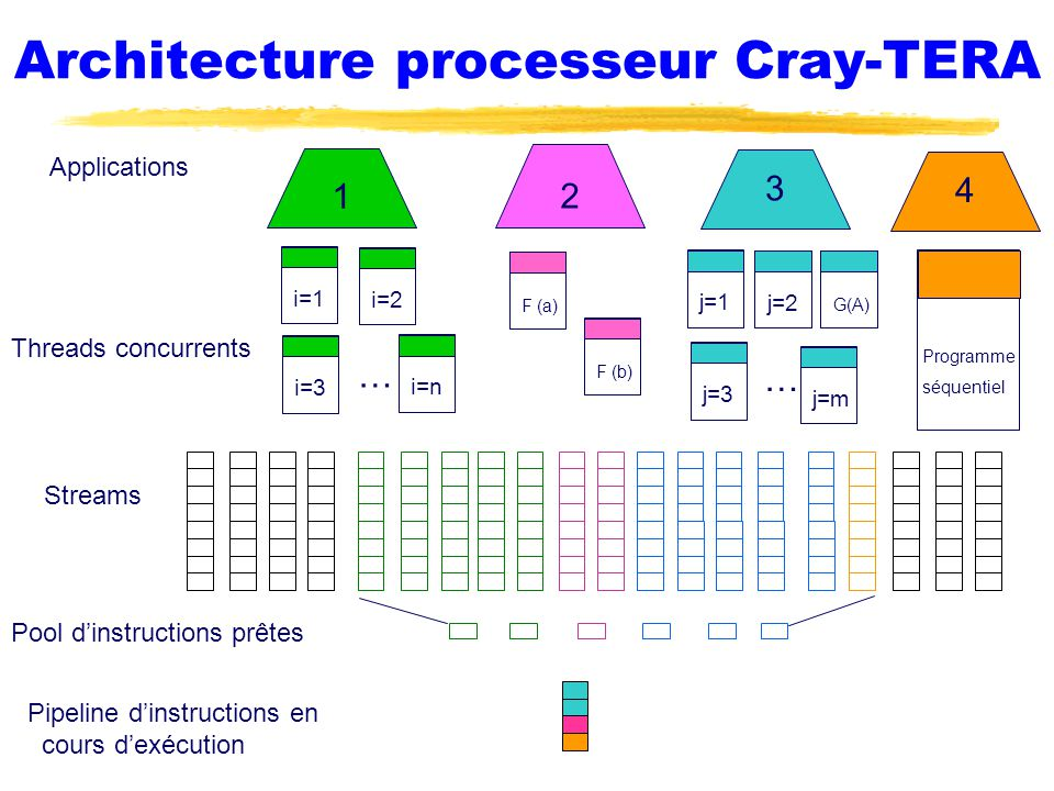 Architecture processeur Cray-TERA 34 1 2 Applications Threads concurrents Streams i=1 i=2 i=3 i=n … j=1 … j=2j=3j=m G(A)F (a)F (b) Programme séquentie