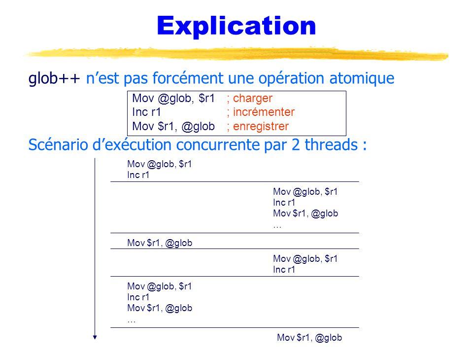 Explication glob++ n'est pas forcément une opération atomique Scénario d'exécution concurrente par 2 threads : Mov @glob, $r1; charger Inc r1; incrémenter Mov $r1, @glob; enregistrer Mov @glob, $r1 Inc r1 Mov @glob, $r1 Inc r1 Mov $r1, @glob … Mov $r1, @glob Mov @glob, $r1 Inc r1 Mov @glob, $r1 Inc r1 Mov $r1, @glob … Mov $r1, @glob